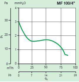 Kleinraumventilator FILO MF 100 bis 85m³/h in verschiedenen Ausführungen