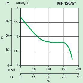 Kleinraumventilator FILO MF 120 bis 175m³/h in verschiedenen Ausführungen Kennlinie