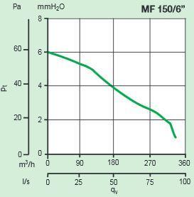 Kleinraumventilator FILO MF 150 bis 335m³/h in verschiedenen Ausführungen
