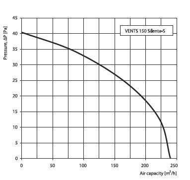 Vents Lüfter Energiespar Badlüfter 150 Silenta-S Serie bis 240 m³/h in verschiedenen Ausführungen IP34