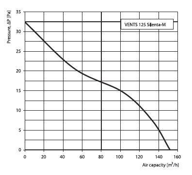 Vents Lüfter Energiespar Badlüfter 125 Silenta-M Serie bis 152 m³/h in verschiedenen Ausführungen IP34