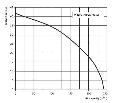 Vents Lüfter Energiespar Badlüfter 150 Silenta-M Serie bis 242 m³/h in verschiedenen Ausführungen IP34