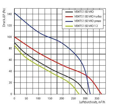 Vents Rohrlüfter, Rohrventilator, Einschublüfter Badlüfter 150 VKO Serie bis 358 m³/h in IPX4 mit Kugellager