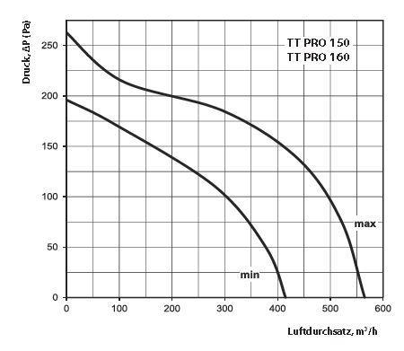 Vents Rohrlüfter, Rohrventilator, Zweistufenmotor Lüfter TT Pro 150 Serie bis 565 m³/h in IPX4 mit Kugellager