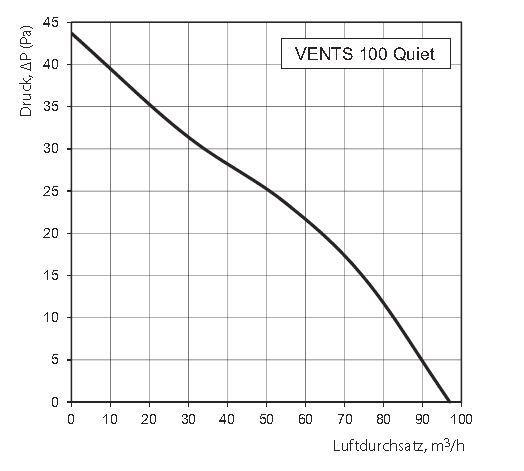Vents Lüfter Energiespar Badlüfter 100 Quiet Serie bis 97 m³/h in verschiedenen Ausführungen IP45