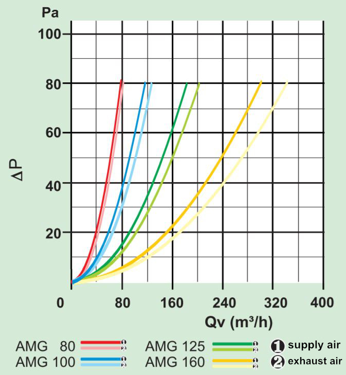 AMG supply and exhaust air grille details diagram characteristic curve