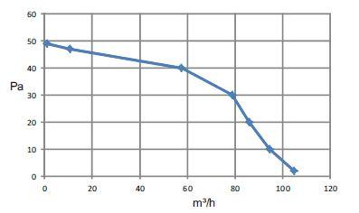 Marley piccolo spazio Ventilatore Badventilator//badlüfter c11//c12//c21//c31 ip24