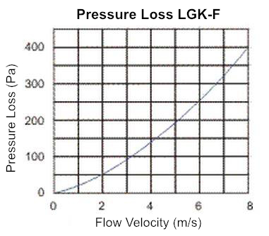 Air inlet grille LGK F with G3 Filter pressure loss diagram