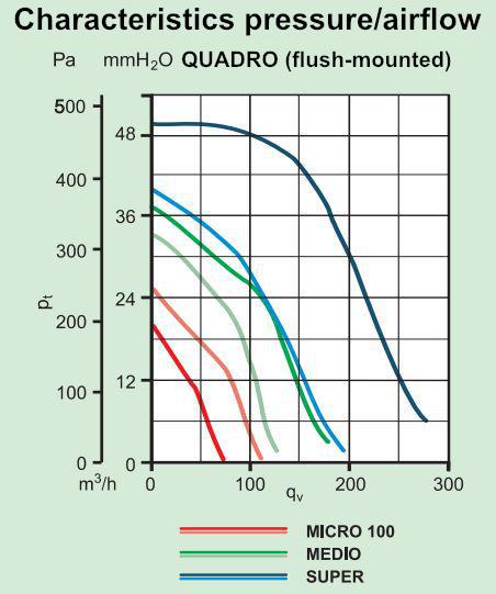 Schachtventilator Quadro Micro I 100 UP 110m³//h Kleinraumventilator