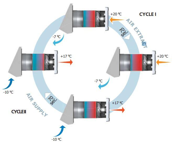 Energy-saving ventilation system TwinFresh Comfo series cycles