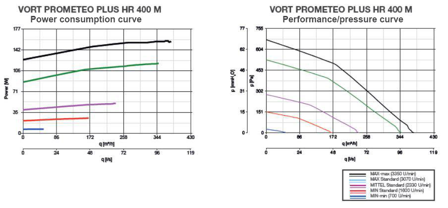 Power consumption and pressure curve characteristics Vortice Vort Prometeo Plus