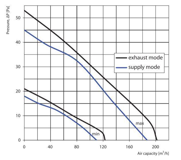 Vents MAO1 150 Reverse fan characteristic curve