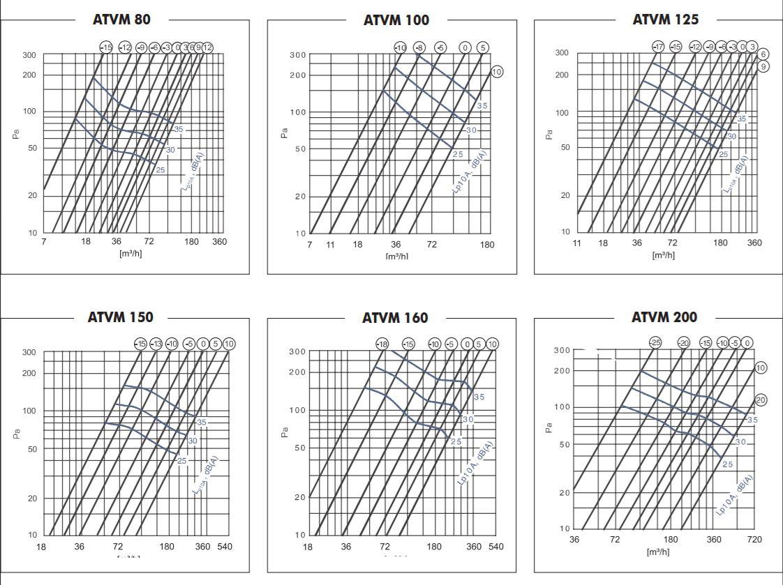 ATVM exhaust disc valve air valve characterstic curve of airflow per hour