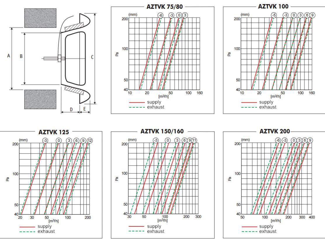 AZTVK air grille disc valve dimensions and pressure airflow diagram