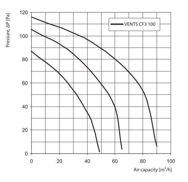Vents 100 CF3 Characteristics