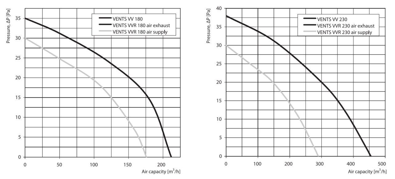 Vents VV 180 and 230 window fan series characteristic curve