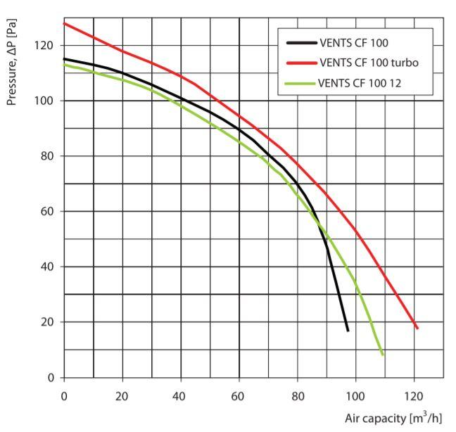 Centrifugal Fan Curve : Vents centrifugal fan range cf turbo up to m³ h