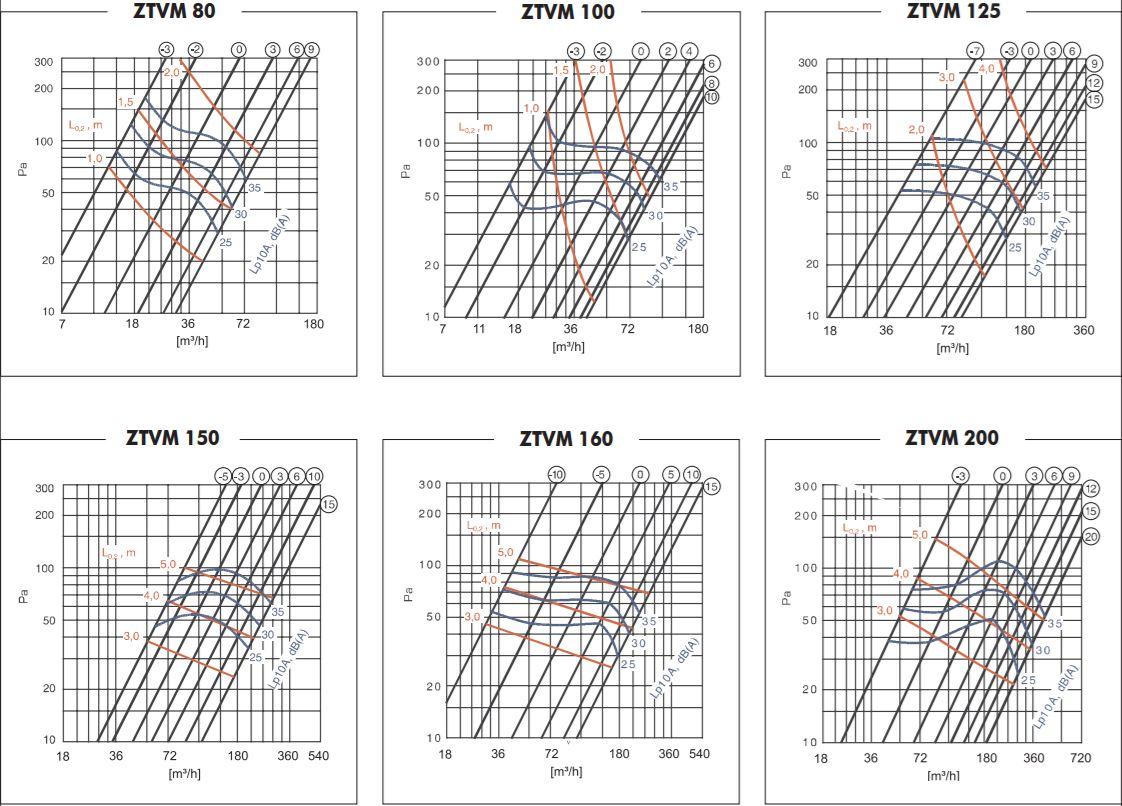 ZTVM CasaFan characteristiccurves pressure airflow diagram
