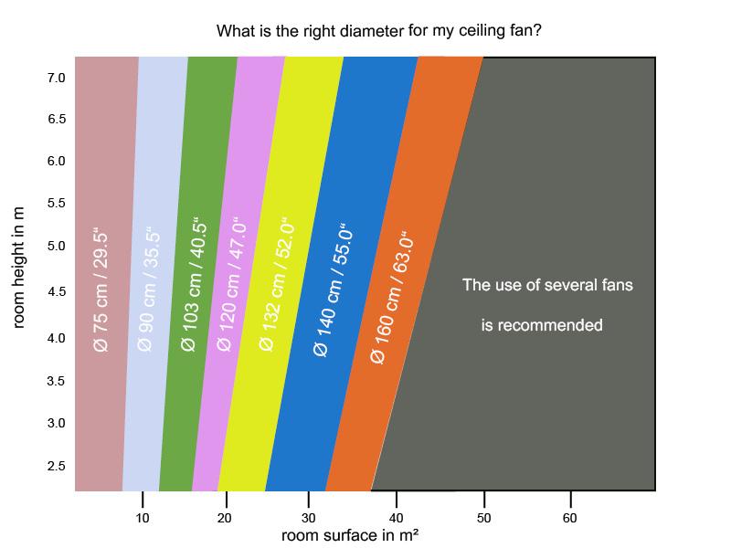ceiling fan width